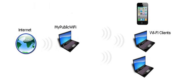 раздавать wi-fi